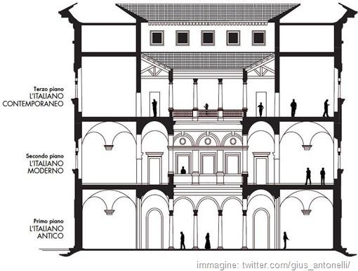 draft plans museo della lingua italiana